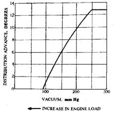 Typical advance given by vacuum advance unit.