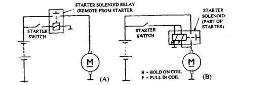 Basic starting circuit. A. Inertia starter circuit. B. Pre-engaged starter circuit.