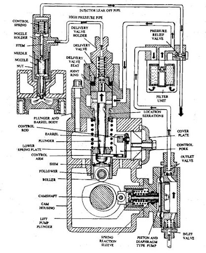 in line injection pumps automobile rh what when how com lucas cav fuel pump parts cav fuel injection pump diagram