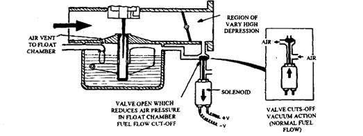 Fuel cut-off by varying float chamber pressure.