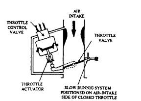 Fuel cut-off by throttle actuation.