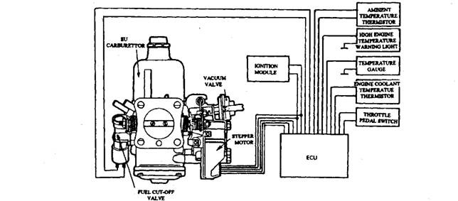 SU carburettor with electronic control. The electronic system can be used to control i) The mixture for cold-starting, (ii) Slow-running speed, and(Hi) Fuel cut-off when the vehicle is on over-run or the ignition is switched-off.