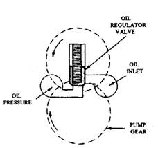 Lubrication Systems for Petrol Engines (Automobile)