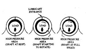 Main bearing lubrication.