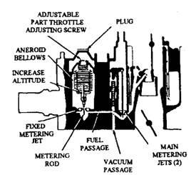 Quadrajet Carb Rebuild Diagram besides Altitude  pensating Carburettors Automobile likewise View together with Carter4 further RepairGuideContent. on carburetor metering rods