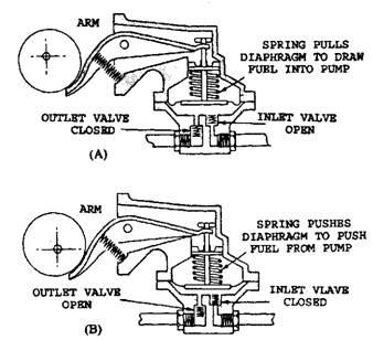fuel pumps automobile rh what when how com ford mechanical fuel pump diagram mechanical fuel pump parts