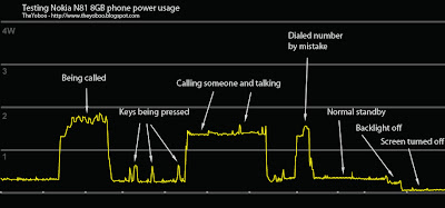 Nokia N81-8BG power consumption 2