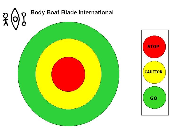 Body Boat Blade Risk Assessment Bullseye