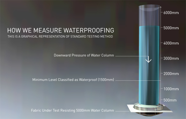 How Trespass Measure Waterproofing