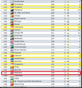 ranking malaysia