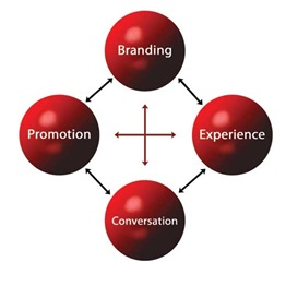Marketing-Circle-Of-Life-RJuly-08
