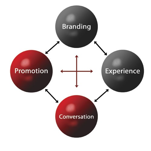 Marketing-connection-advertising-word-of-mouth