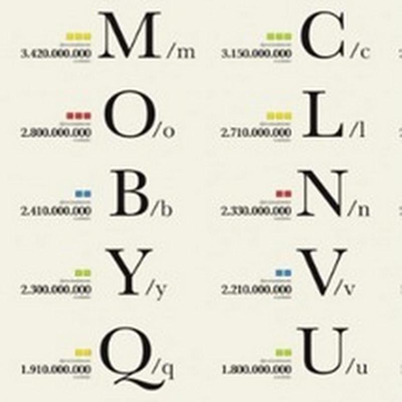 [Infografía] El abecedario según Google