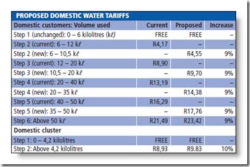 Water and sanitation tariffs