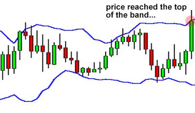 Grafico bollinger bands