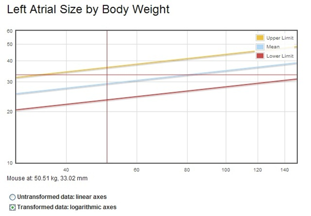 left_atrial_diameter_vs_body_weight
