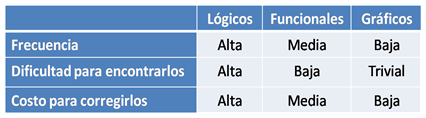 Tabla Comparativa Errores
