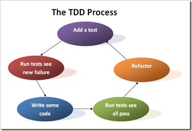 TDD Process
