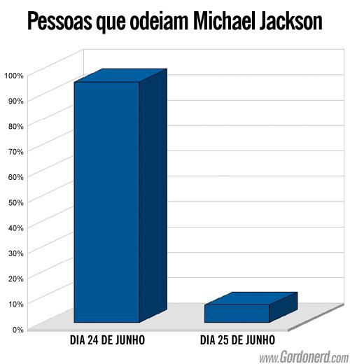 grafico michaeljackson Uma verdade conveniente (11)