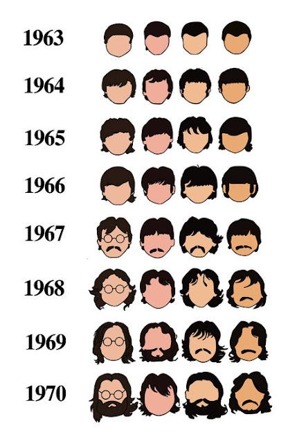 evolucaocapilardosbeatles A evolução capilar dos Beatles
