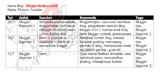 tabel konsep blogger, tabel sebelum membuat blog, cara efektif menulis di blog, mengawali blog, menulis blog lebih cermat, cara memanfaatkan sumber konten, cara mengolah konten dan menyisipkan gambar, tabel rencana pembuatan blog, mempercantik blog dengan konsep