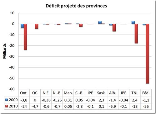 Déficit projeté des provinces