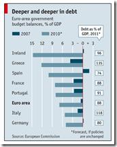 PIB pays Européen, The Economist Nov. 2009