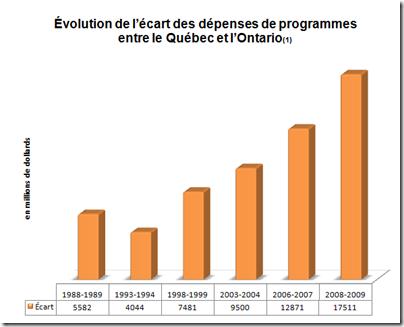 Écarts des dépenses entre l'ontario et le Québec