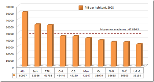 PIB par Habitant - Provinces canadiennes