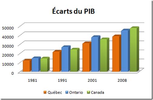 Écarts du PIB entre Québec, Ontario et Canada
