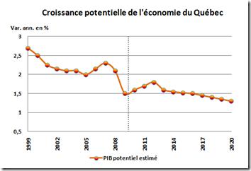 Croissance potentielle de l'économie du Québec