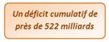 Un déficit de 522