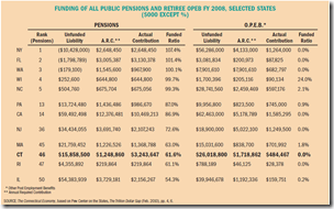 Funding public pension plan State