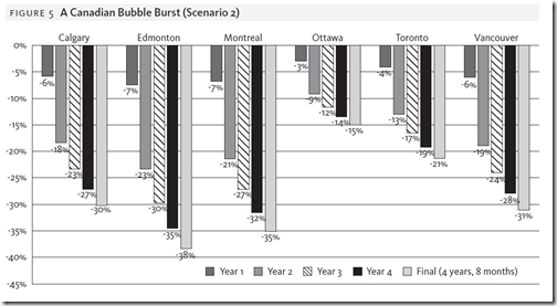 Canada Housing Bubble - grap 3