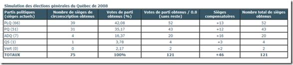 Simulation élections générales 2008