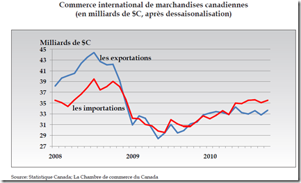 Exportations - Importations Canadiens