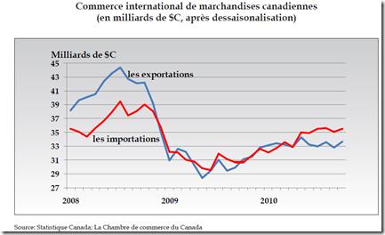 Une droite ayant une morale 2011 s 39 annonce sombre for Chambre de commerce du canada