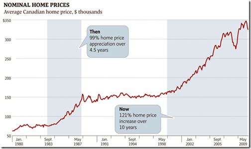Canada - Nominal Home prices
