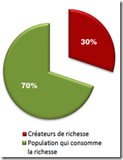 Créateurs de richesse - 2