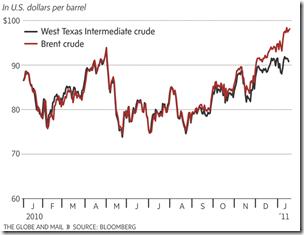 US Dollards per barrel