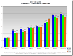Property Tax Rates -2
