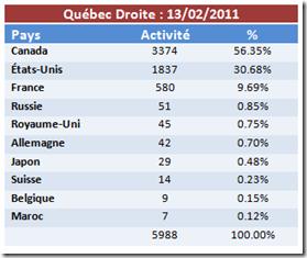 Québec Droite - Activité - 13-02-2011