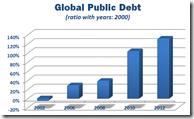 Global Public Debt - 1