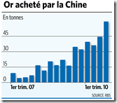 Chine - achat Or