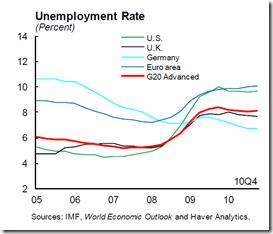 IMF - Feb 2011 - 2
