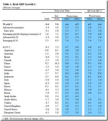 IMF - Feb 2011 - 5