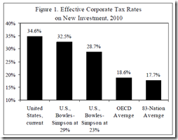 Effective corporate Tax