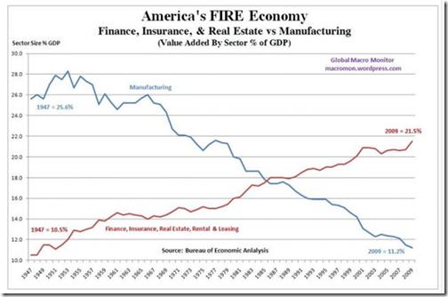 America FIRE Economy