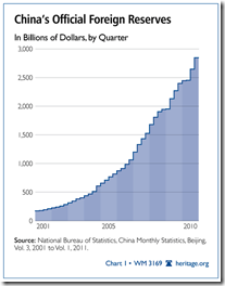 China' official foreign Reserve