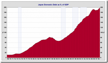 Japon - Domestic debt